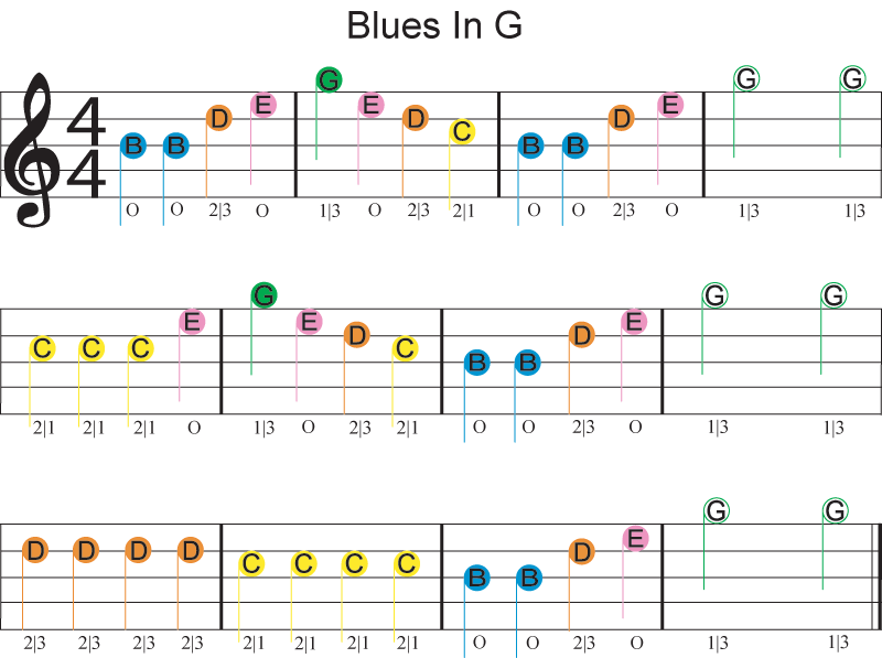 blues_in_G_guitar_numbered